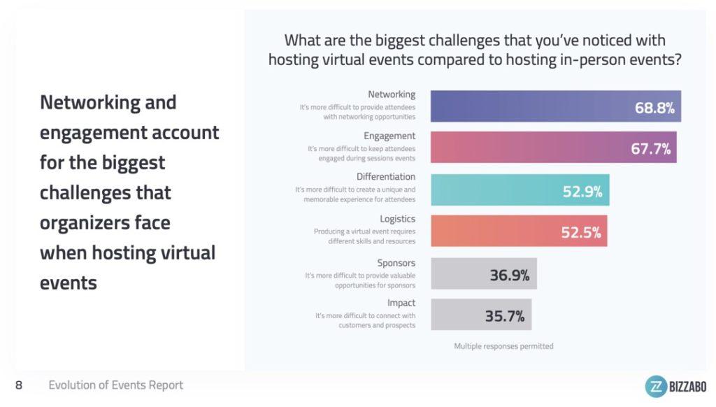 digital marketing trends 2021 virtual events stats