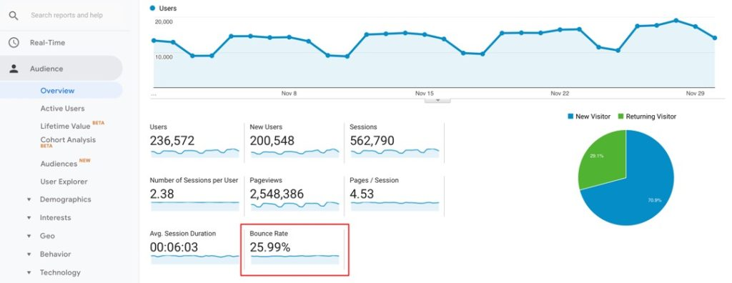 spelling mistake seo bounce rate